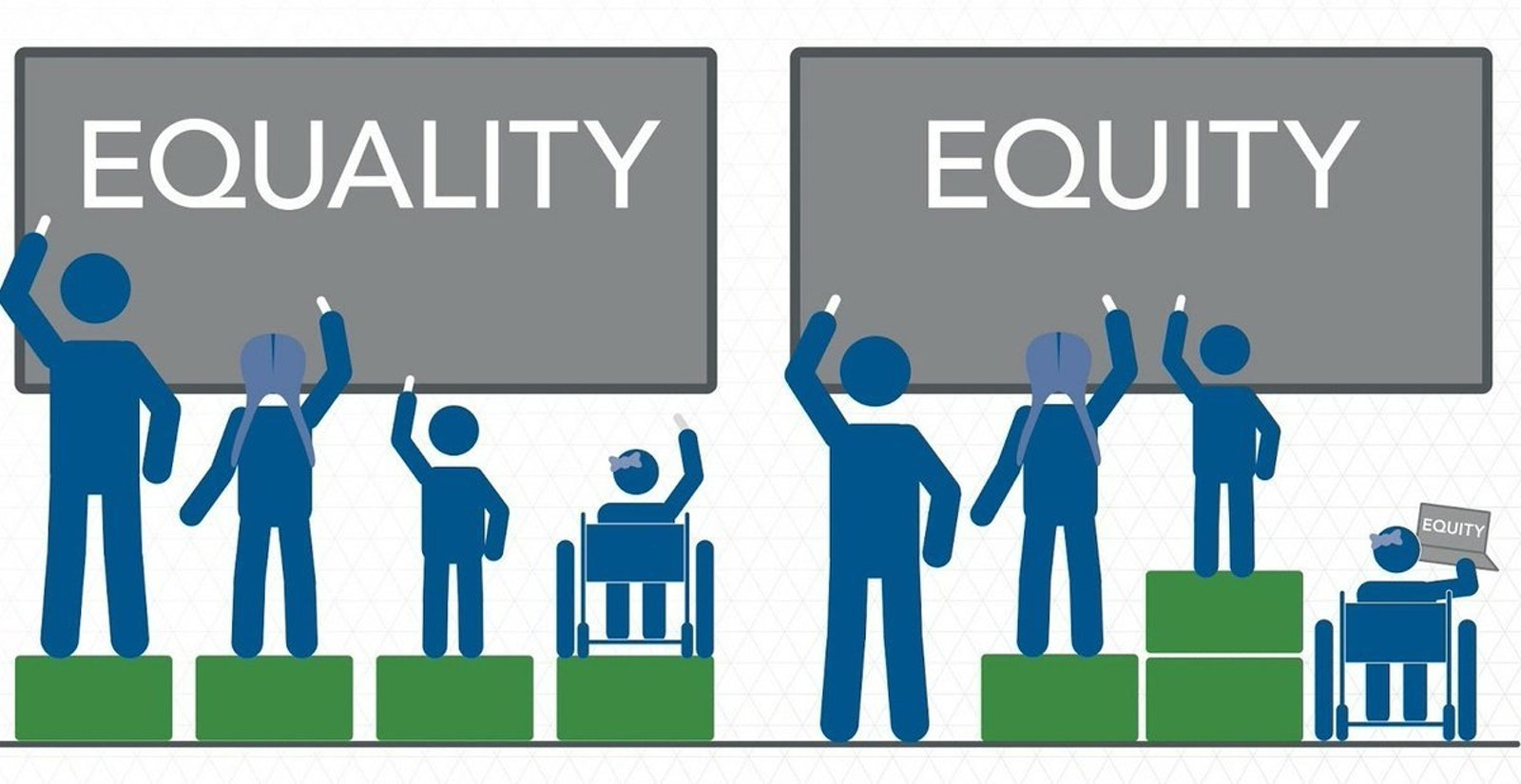 Equity Equality Elena Blog